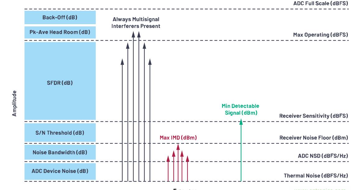 多倍频程带宽数字接收器设计出色动态范围时面临的新挑战