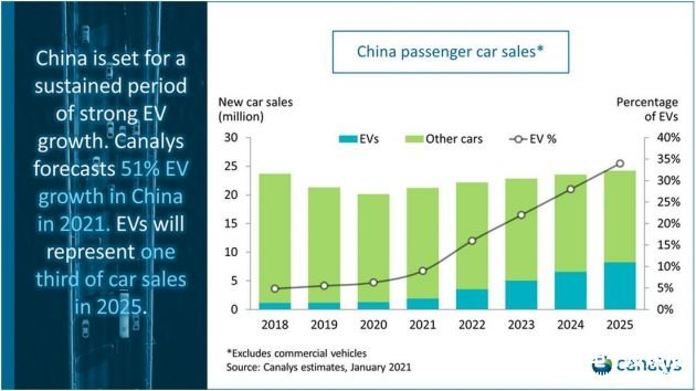 Canalys預測:2021年中國市場電動汽車銷量將增長50%以上