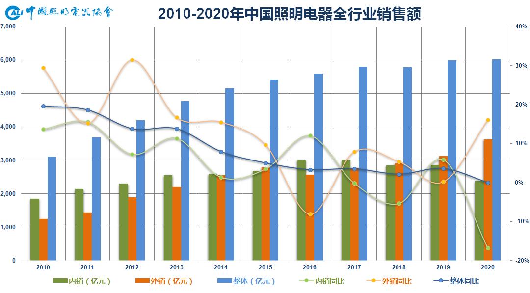 2020年中国照明行业发展综述:前景充满期待