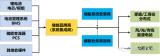 """""""新能源+储能""""将是能源结构调整战略中重要的组合拳"""