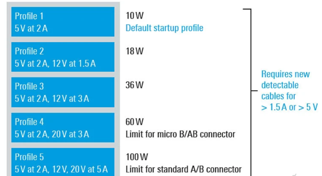 如何挑选支持PD协议的充电宝?电芯种类和接口功能介绍