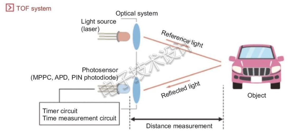 激光雷达的工作原理及如何利用氮化镓消除隐患