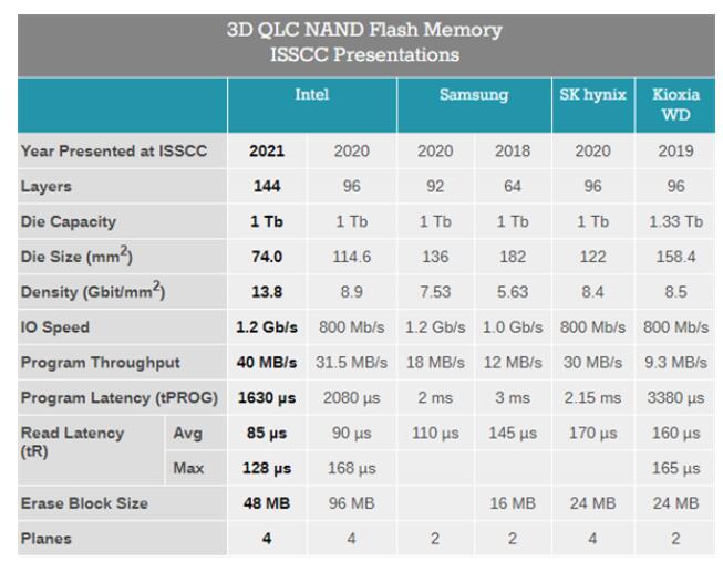 Intel披露QLC闪存进展,寿命绝口不提