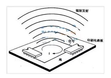如何解決電路板的電磁輻射問題?