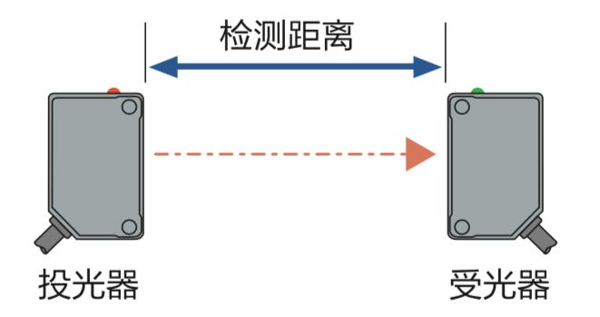 一文盤點光電傳感器的專業用語