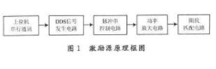 基于单片机和AD9850芯片实现电磁超声波激励硬件系统的应用方案
