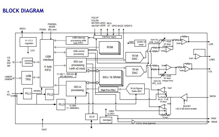 CM108AH高度集成的USB音频IO控制器数据手册免费下载