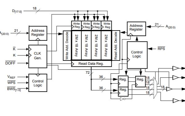 CY7C1643KV18和CY7C1645KV18静态存储器的数据手册免费下载