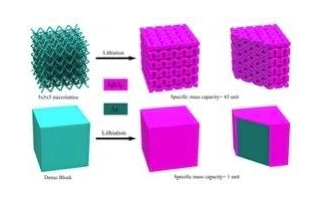 3D打印固态电池正在量产