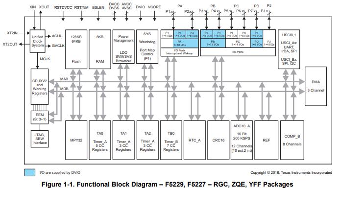 MSP430F522x和MSP430F521x混合信号微控制器的数据手册免费下载