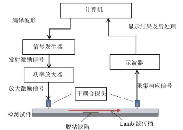 干耦合超声Lamb波信号检测实验系统分析