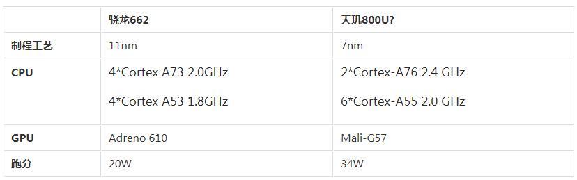 高通骁龙662处理器怎么样