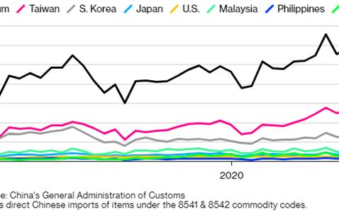 2020年全球MCU销售预计大跌8%