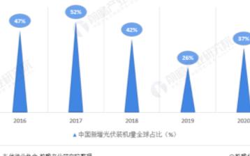 2020年全球光伏市场仍保持增长势头,我国新增装机量占全球比重37%