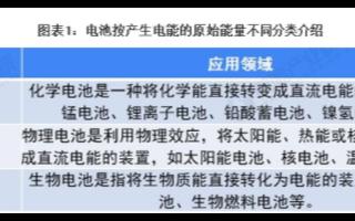 中国化学电池出口规模持续提升,2020年出口量和出口额再创新高