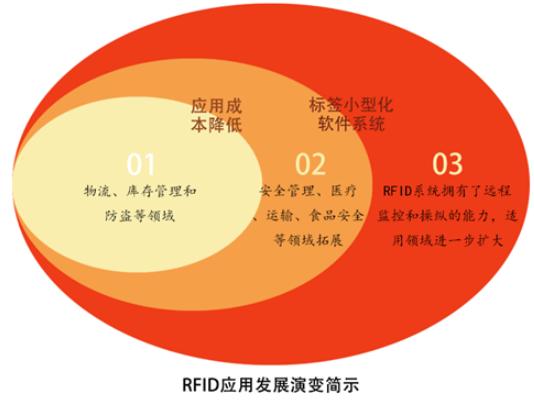浅谈分析2021年RFID的四个趋势