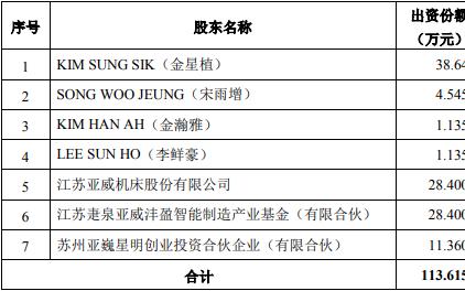 亚威股份投资苏州芯测:布局高端存储芯片测试机业务
