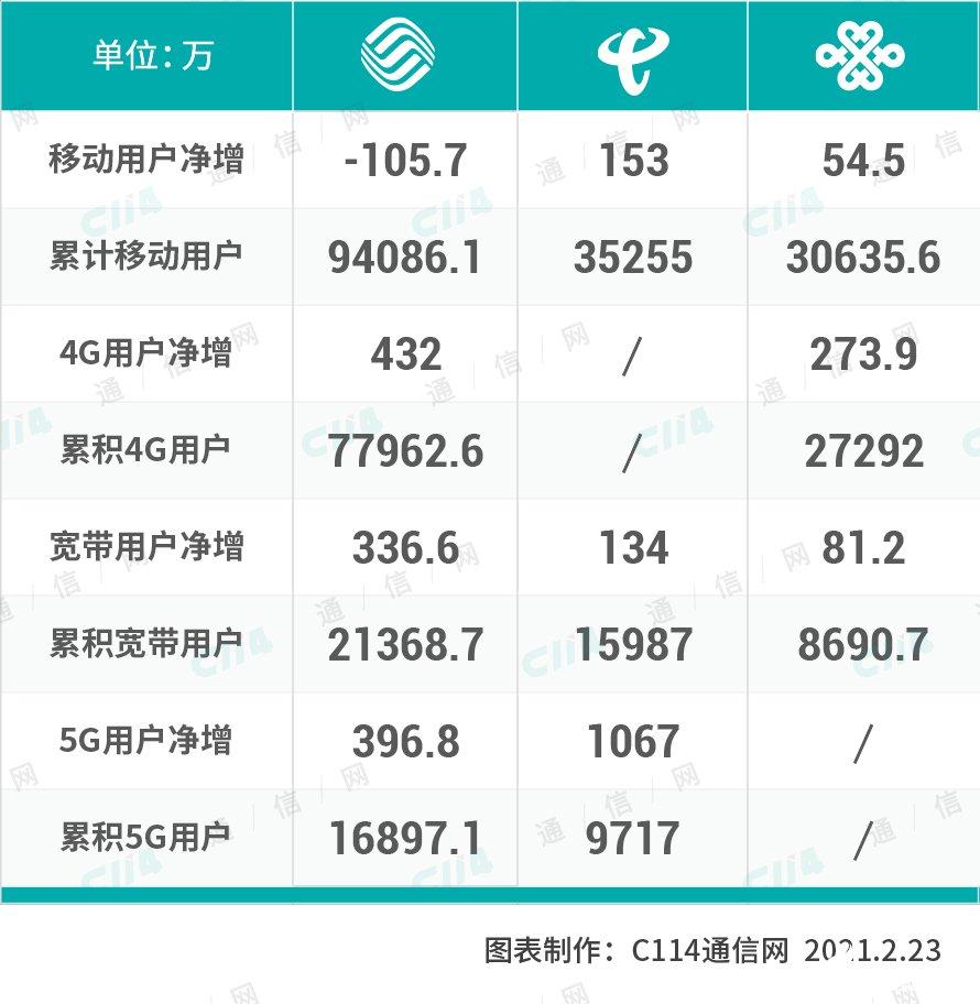 春节档运营商成绩亮眼,中国电信将成为全球第二个5G破亿的运营商
