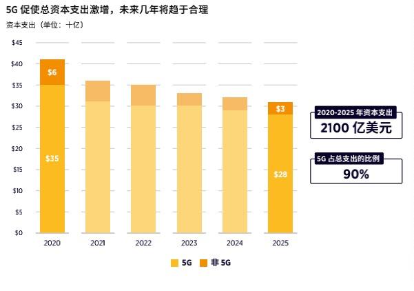 2020年至2025年,中国国内移动运营商90%投资投向5G建设