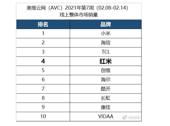 小米电视2020年出货量位列国内第一名