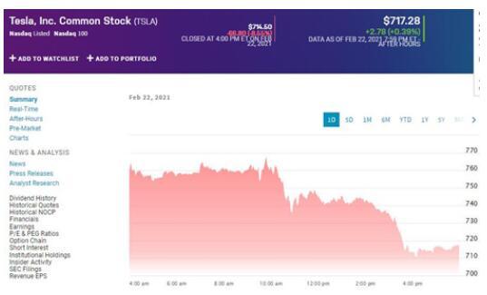特斯拉周一市值大跌,市值缩水超过600亿美元