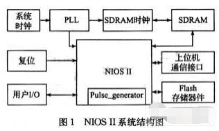 基于FPGA cylone II芯片实现智能脉冲...