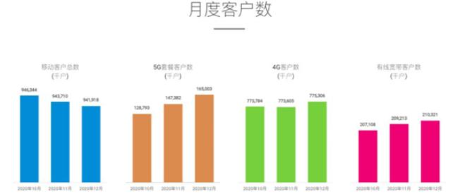 中国移动1月新增5G用户396.8万