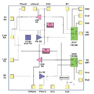 功率放大器AWL9966的性能特点及应用范围