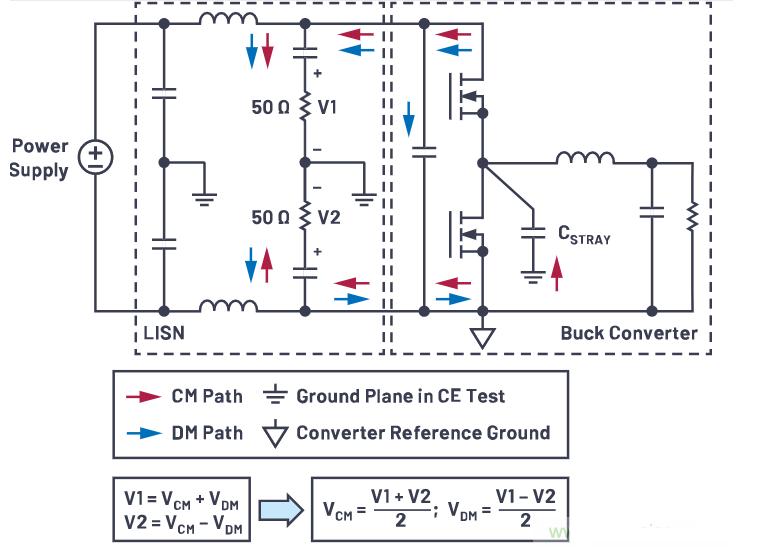 基于LTC7818控制开关稳压器的CM辐射和DM辐射分离试验