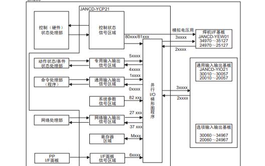 DX200并行IO说明书免费下载
