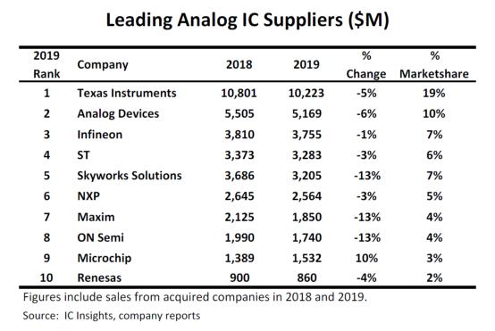 国产模拟/混合信号芯片厂商基本信息统计