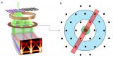电镜技术中四维电子能量损失谱