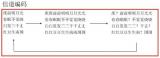 信道编码的发展历程介绍