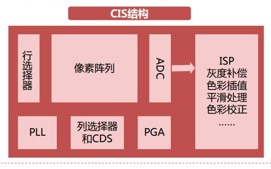 攝像頭芯片CMOS圖像傳感器的行業報告詳細說明