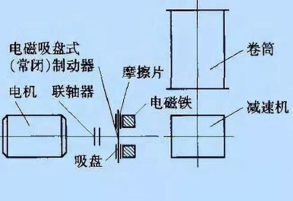 锥形转子制动电机工作原理及常见故障