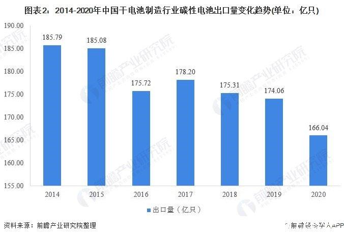 2020年中國碳性電池行業發展現狀分析,碳性電池出口規模震蕩下行
