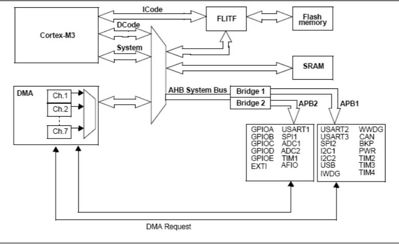 STM32S函数库及中文参考手册等资料合集