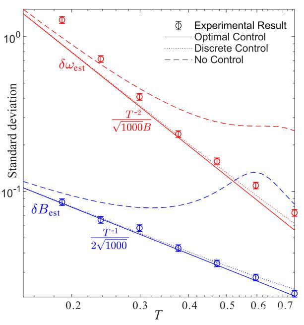 中国科大在多参数量子精密测量研究中获得重大发现