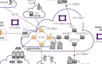 VIVIA MTS-5800手持式网络测试仪的特点优势及应用范围