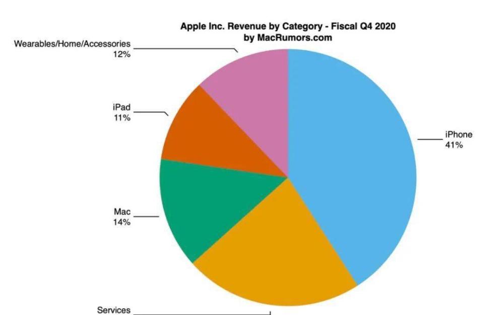 MagSafe可以拯救iPhone 12系列续航?