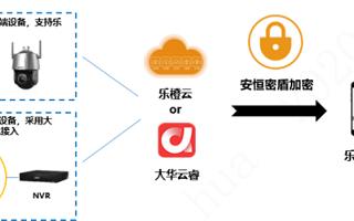 大华智慧物联网安全管理解决方案的性能特点及应用