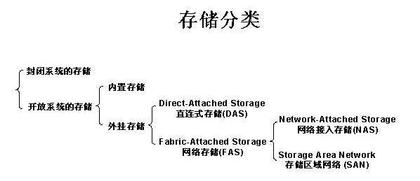 DAS/NAS/SAN外挂存储的解决方案