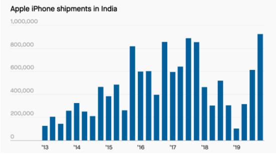 2020年苹果iPhone 12在印度打赢翻身仗
