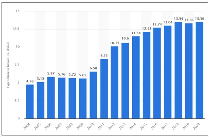 Intel 17年研发投入多年增幅竟未超过5%