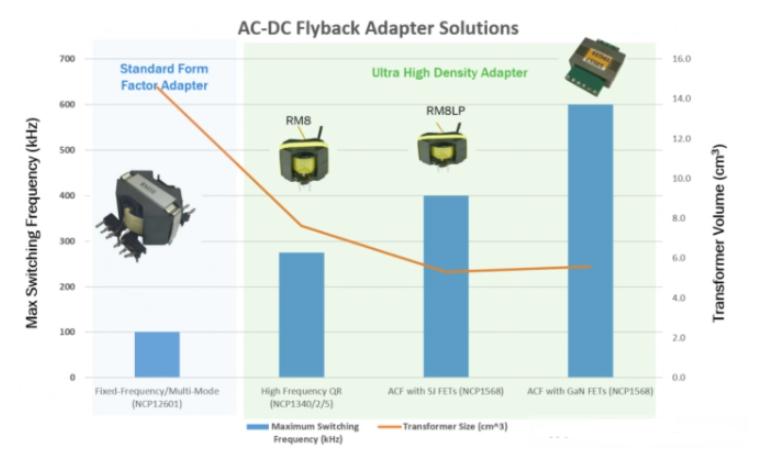 基于USB-C PD 3.0有源钳位反激的开关电源方案