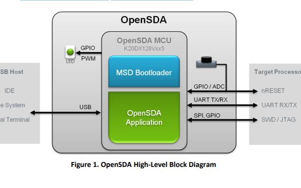 恩智浦飞思卡尔OpenSDA调试适配器的用户指南免费下载