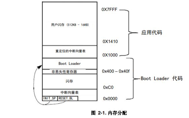 Kinetis E系列上的UART引导加载程序设计