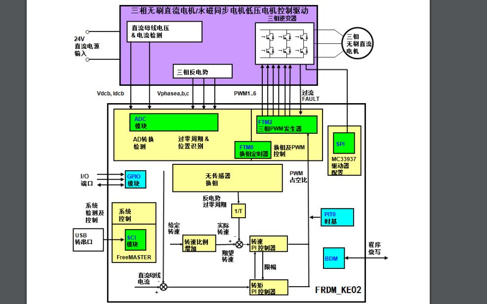 基于FRDM-KE02Z和Tower Board的无传感器BLDC电机控制