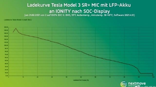 特斯拉更新固件释放充电功率限制