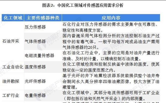 中国化工传感器行业市场现状与发展前景分析
